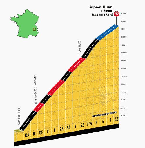 The Alpe d'Huez profile